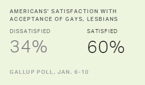 Satisfaction With Acceptance of Gays in U.S. at New High